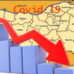 867 нови случая на коронавирус, спадът продължава