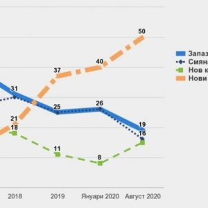 АФИС: Половината пълнолетни българи са за предсрочен вот